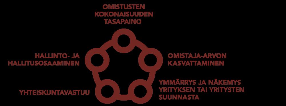 2017_kriteerit_hyva_omistaja